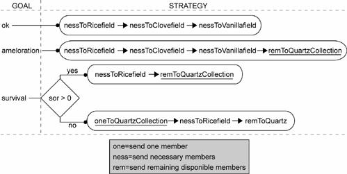 quartz strategy